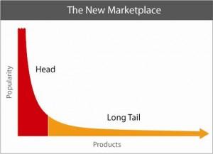 Long Tail Search graph
